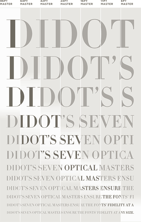 Hoefler-Didot-Sizes